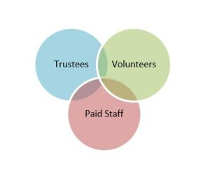 3 circles demonstrating the team of staff, trustees and volunteers.